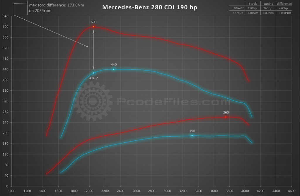 Home - PCODE FILES - Chiptuning file service  Dpf, egr off